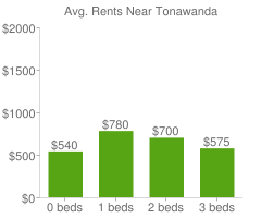 Graph of average rent prices for Tonawanda